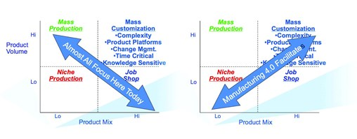 How Industry 4.0 Changes Industry illustration