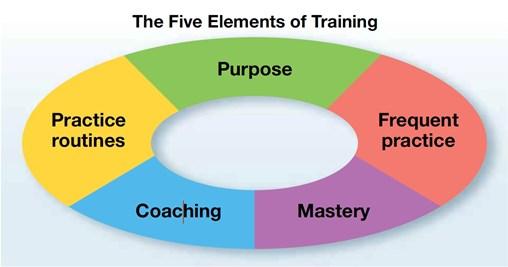Five elements of training