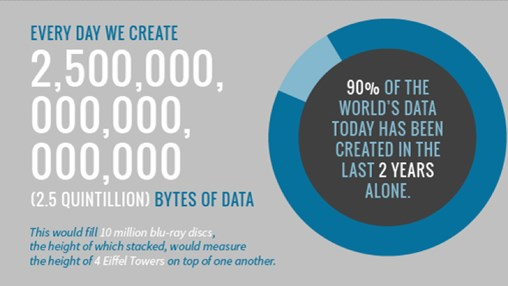 90 Percent Of The Big Data We Generate Is An Unstructured Mess