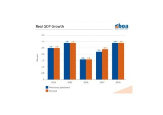 Q22019GDP Revisions