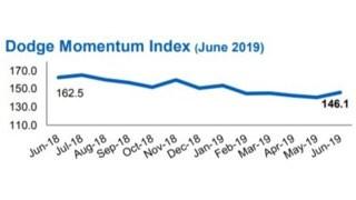 Dodge Momentum Index History