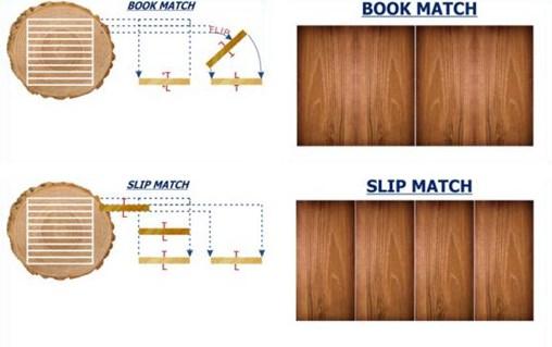 Understanding Wood Veneer Part II
