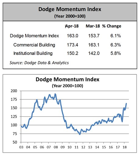 Dodge Momentum Index Moves Higher in April