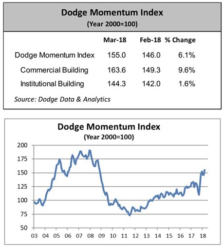 Dodge Momentum Index Climbs in March