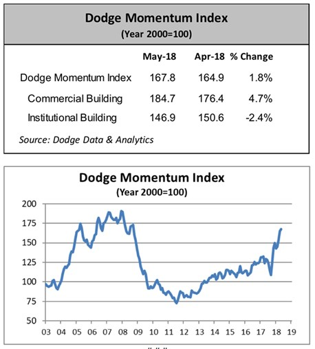 Dodge Momentum Index Inches up in May