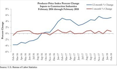 Economy Watch: Prices for Construction Materials on the Rise