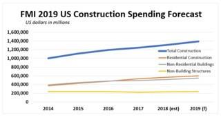2019Spending Forecast
