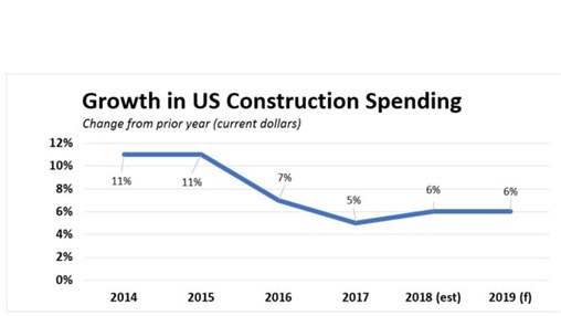 2019Spending Growth