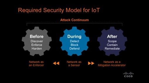 Hope for Securing the Internet of Things