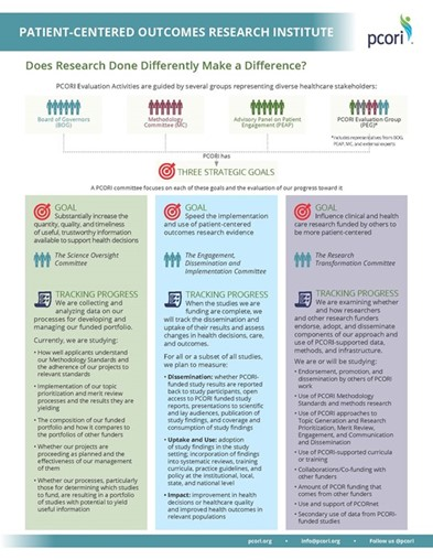 A Quick Look at How PCORI is Evaluating Its Activities