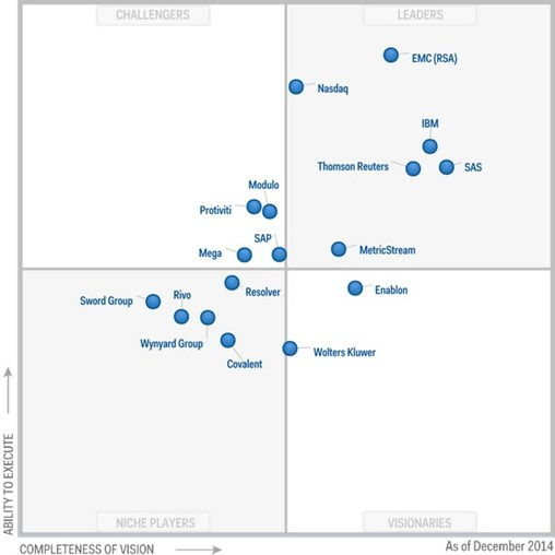 Gartner positioned SAS as a 'leader' in Magic Quadrant for Operational Risk Management report