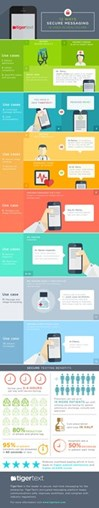 Infographic: 12 Ways to Secure Messaging in Health Care
