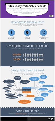 [Infographic] Expand your business reach with Citrix Ready