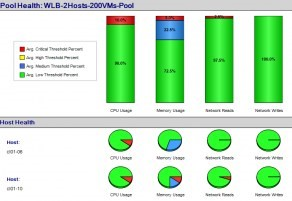Workload Balancing (WLB) – XenDesktop and XenApp – Use Cases!