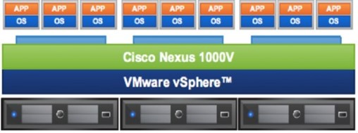 Introduction to Nexus 1000v Features and Deployment