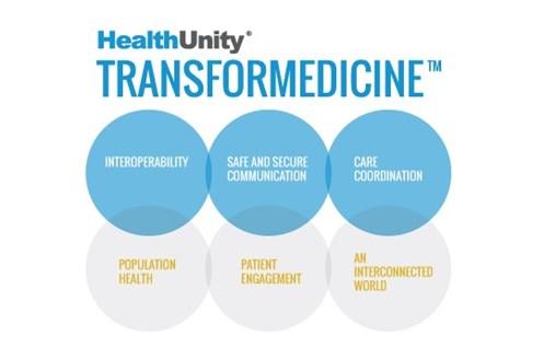 HealthUnity's TRANSFORMEDICINE – An Interoperable Healthcare System