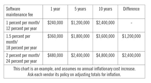 The new 10-year standard: Find a more accurate EHR total cost ownership
