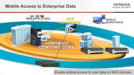 Extending the Reach of Mobile and Cloud in the Enterprise