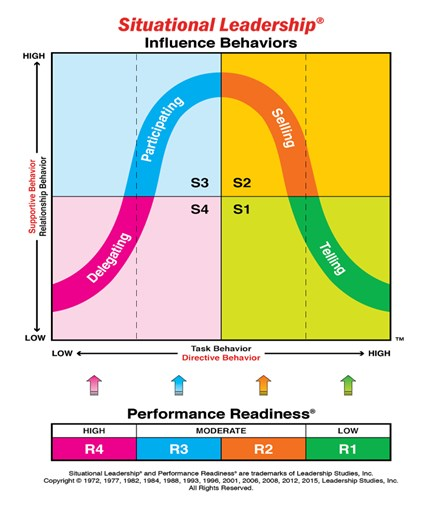 Situational Leadership® Theory in Plain Language: The Landmark Model From Paul Hersey and Ken Blanchard