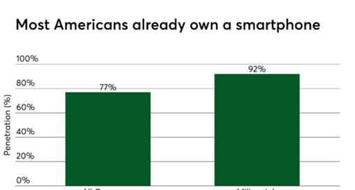 Fiserv Tweaks Billing Tech to Address U.S. Smartphone Penetration