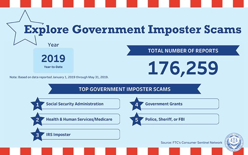 Explore Government Imposter Scams - 2019 Year-to-Date (Based on data reported January 1, 2019 through May 31, 2019. Total number of reports: 176,256. Top Government Imposter Scams: 1 (Social Security Administration), 2 (Health & Human Services/Medicare), 3 (IRS Imposter), 4 (Government Grants), 5 (Police, Sheriff, or FBI). Source: FTC's Consumer Sentinel Network
