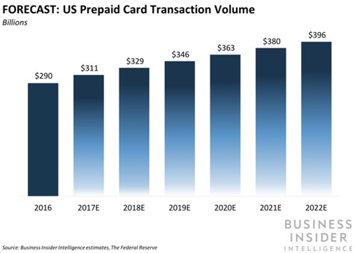 Walmart's Prepaid Savings Program Has Reached $2 Billion in Transactions