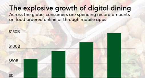 Alibaba's Massive Investment in Mobile Ordering Reaches Far Beyond China