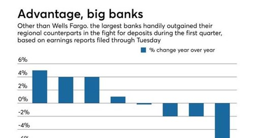Regionals Outflanked by Big Banks in Battle for Deposits