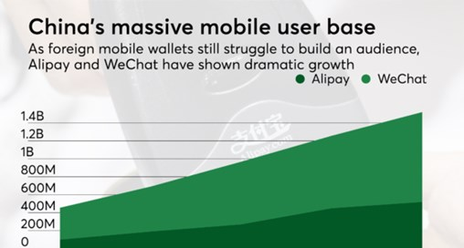 Why China's Mobile Wallets Keep Outpacing Foreign Rivals