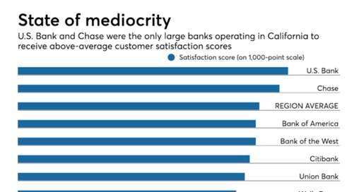 Least Satisfied Banking Customers? Digital-Only Users