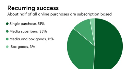 Fintechs Watch Wall Street to Determine Subscription Billing's Future