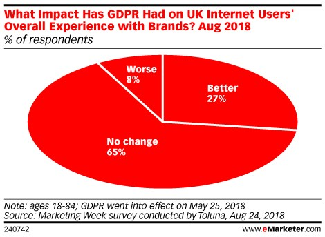 The GDPR Hasn't Affected People's Experience With Brands