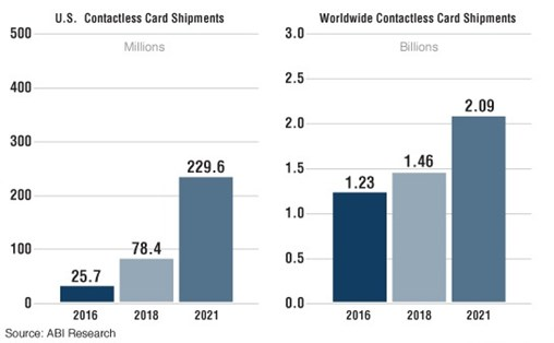 Contactless Payment Cards to Account for Over 50% of All Cards Delivered Globally in 2018