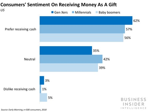 Consumers Prefer Money to Traditional Gifts
