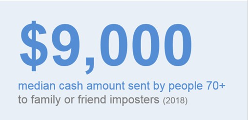 $9,000 is the median cash amount that people 70+ sent to family or friend imposters